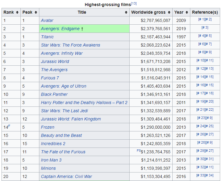Avengers Endgame- Highest Grossing Films
